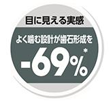 よく噛む設計が歯石形成を*-69%軽減